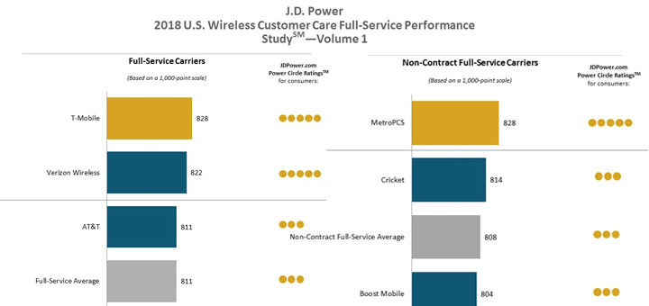 T-Mobile, MetroPCS and Consumer Cellular Rank Highest in JD - Cricket Number Customer Service