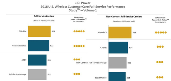 T-Mobile, MetroPCS and Consumer Cellular Rank Highest in JD - tmobile costumer service