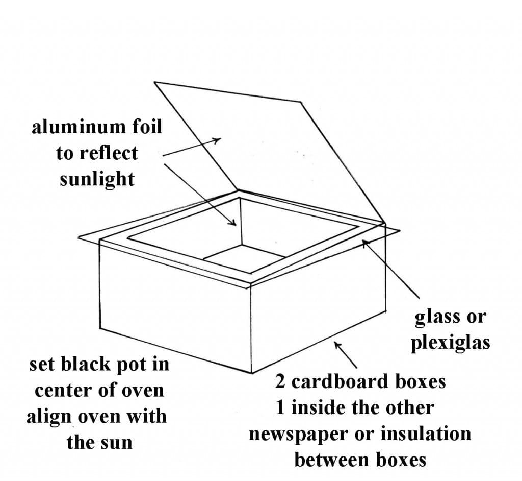 diy solar oven diagram photo