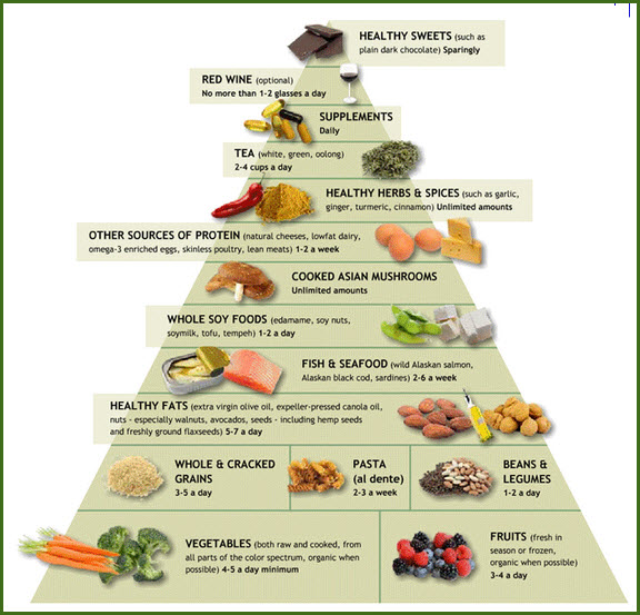 Dash Diät Plan Anti-inflammatory Food Pyramid