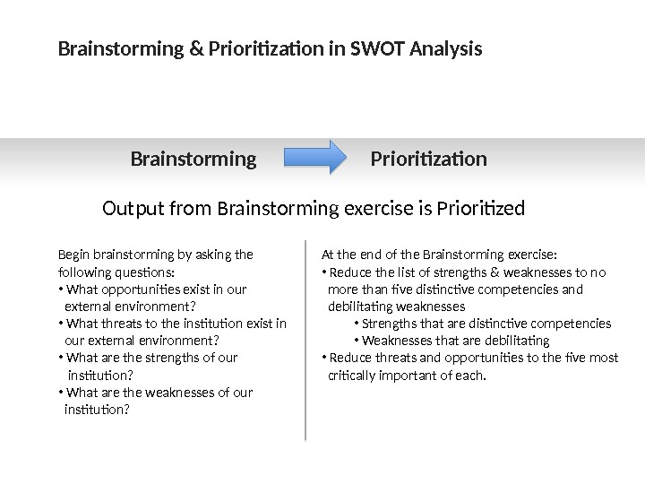 SWOT Analysis S W O T Process
