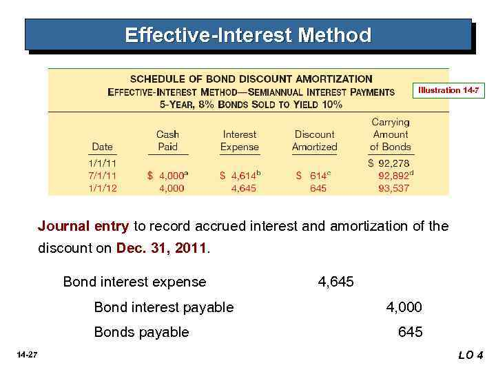 Solved Straight-line Amortization Of Bond Discount L O P2amortized