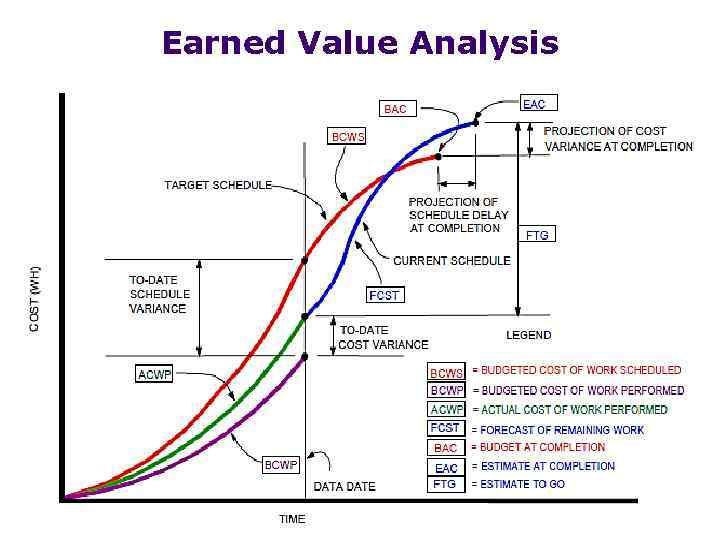 Project Management Earned Value Analysis Project Control and - earned value analysis