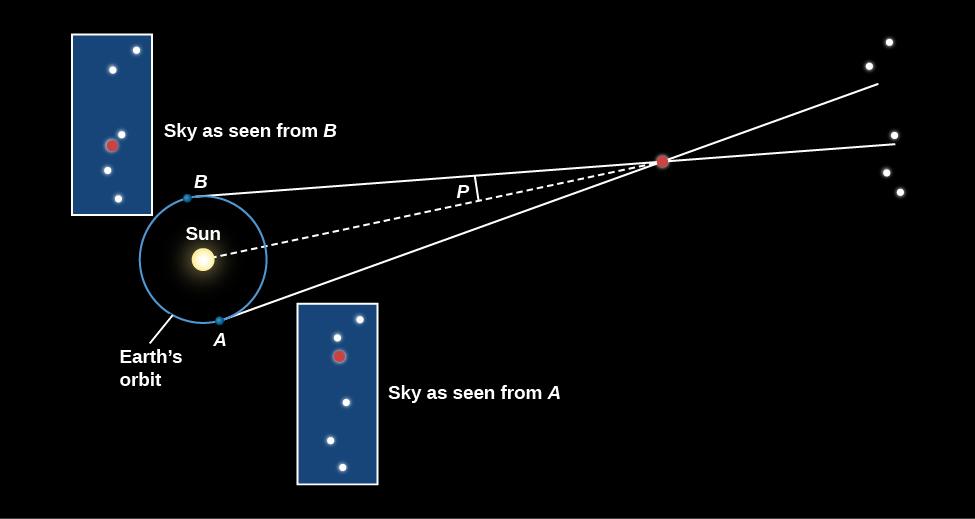 192 Surveying the Stars \u2013 Douglas College Astronomy 1105 (Winter 2019)