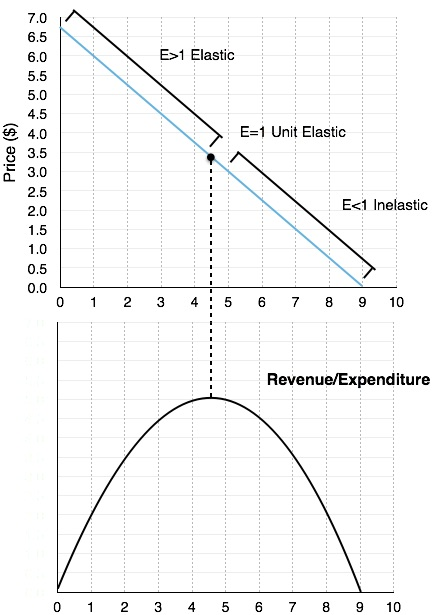 42 Elasticity and Revenue \u2013 Principles of Microeconomics