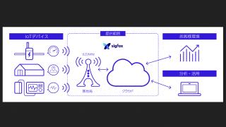 低価格・省電力・長距離伝送IoTネットワーク「SIGFOX(シグフォックス)」日本進出。京セラコミュニケーションシステム/フランスSIGFOX S.A.