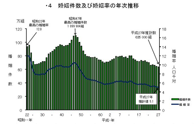 %e7%b5%90%e5%a9%9a%e4%bb%b6%e6%95%b0%e6%8e%a8%e7%a7%bb