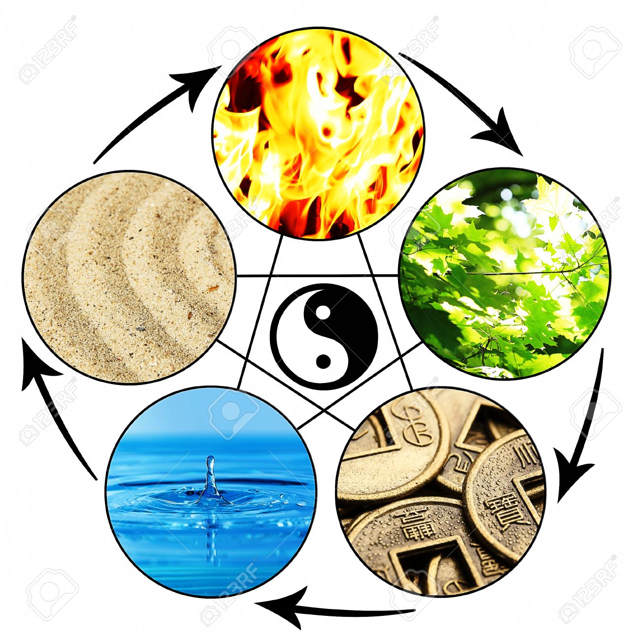 Feng Shu Collage Of Feng Shui Destructive Cycle With Five Elements Water