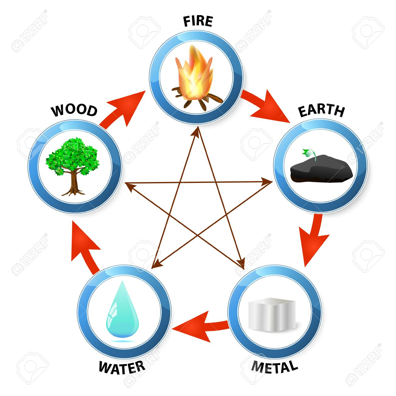 Feng Schui Feng Shui Destructive Cycle Five Elements Water Wood Fire