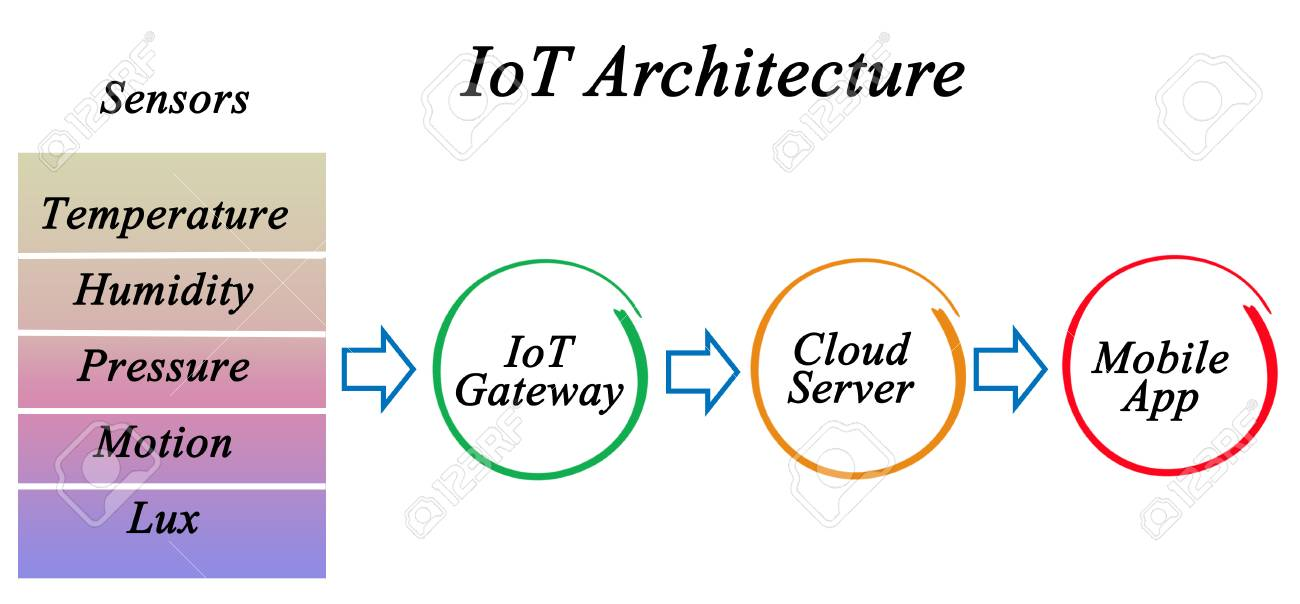 Internet Of Things (IoT) Architecture Stock Photo, Picture And