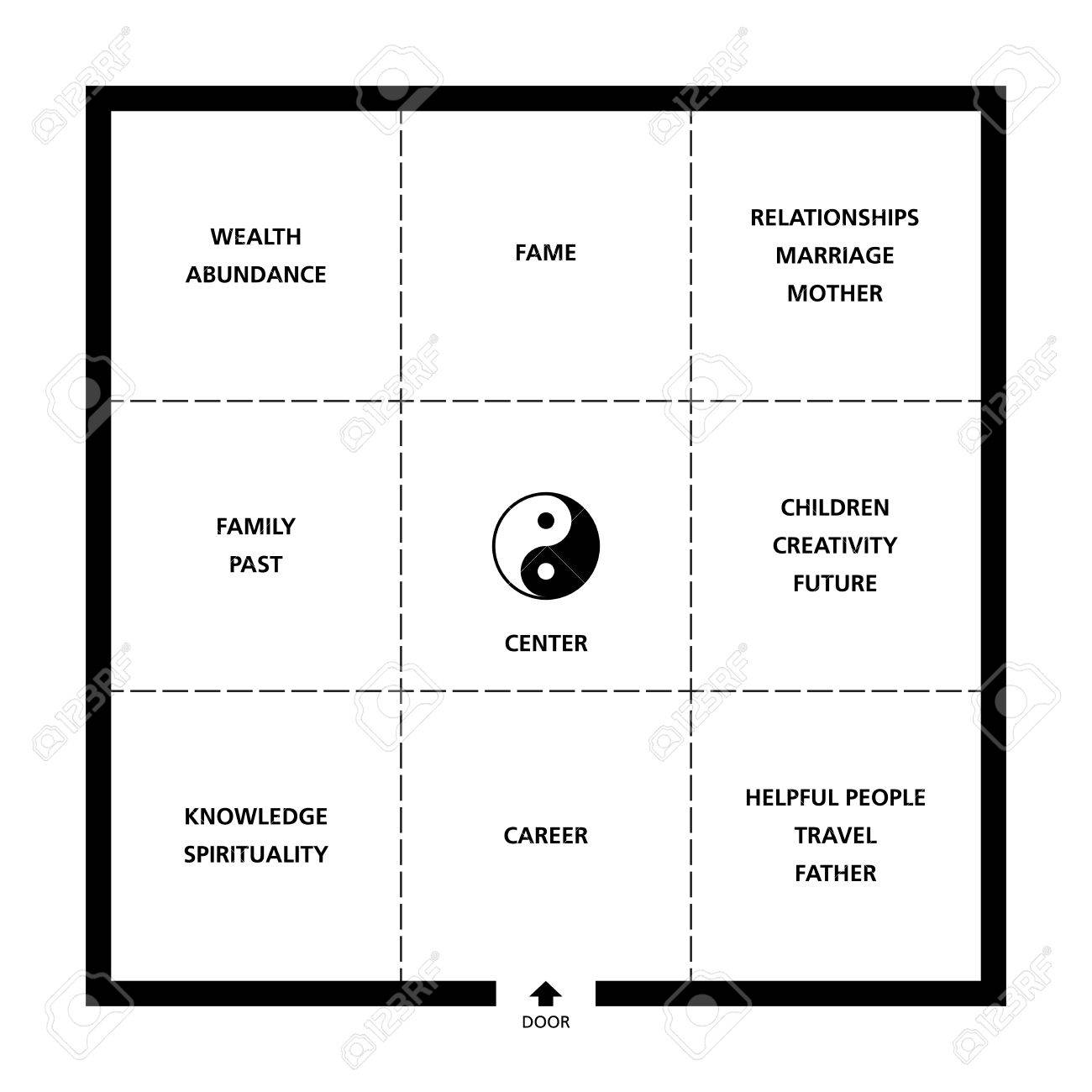 Feng Shu Baguas Feng Shui Square Room Classification Exemplary Ideal