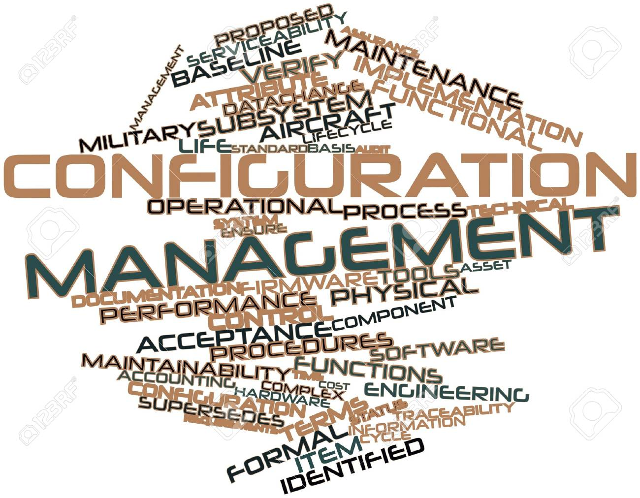 Abstract Word Cloud For Configuration Management With Related ...