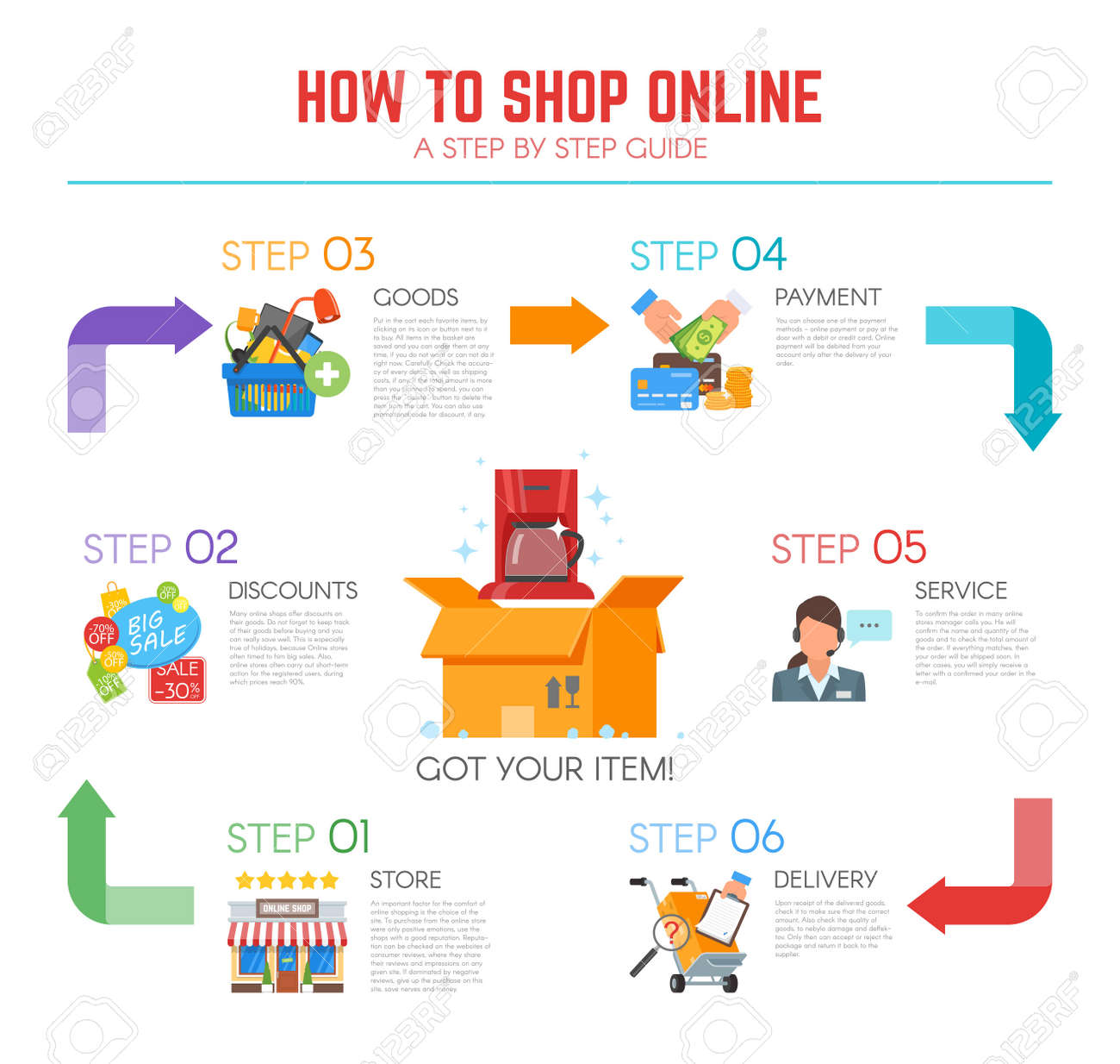 In Shop Online Store Vector Illustration In Flat Design How To Shop Online Infographic