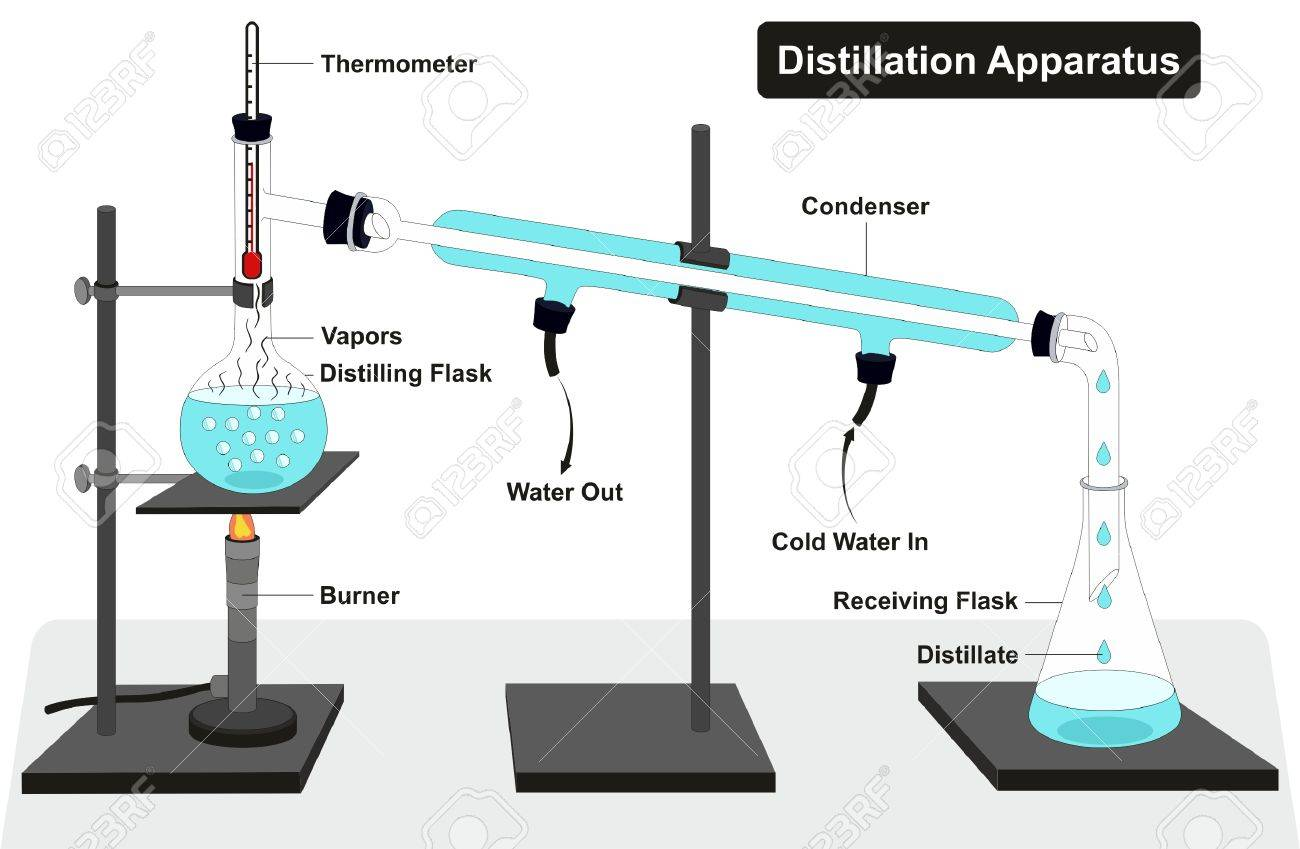 Thermometer Laboratory Apparatus Distillation Apparatus Diagram With Full Process And Lab Tools