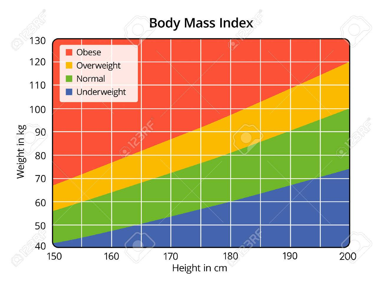 Body Mass Index In Cm And Kg Stock Photo 27602177 Body Mass Index In Cm  And How To Calculate Bmi Equation