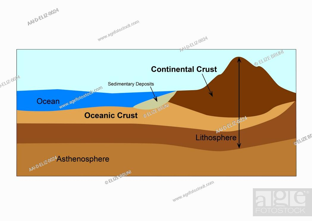 Diagram of earths crust and mantle, Stock Photo, Picture And Rights
