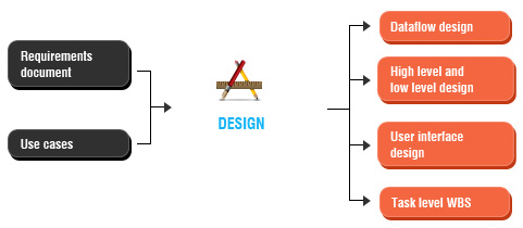 application-design-3