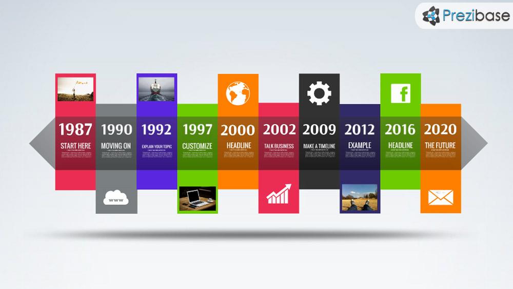 Timeline Prezi Templates Prezibase - sample advertising timeline