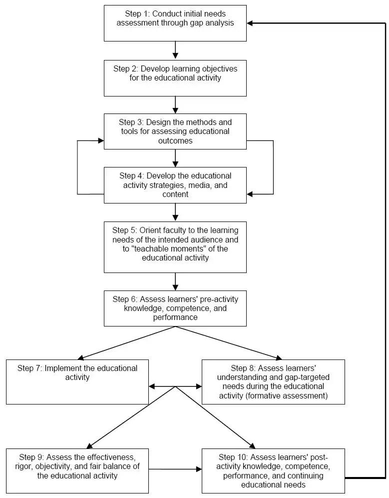 Nursing Needs Assessment Template – Nursing Assessment Template