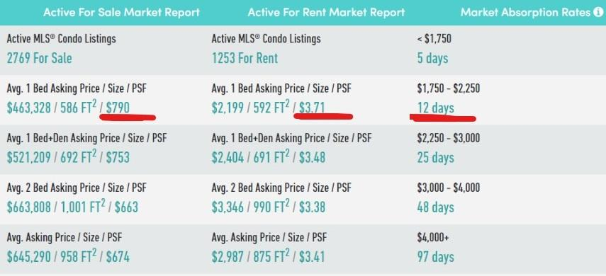 Rental Rate Chart 3 - PrimePropertiesTO