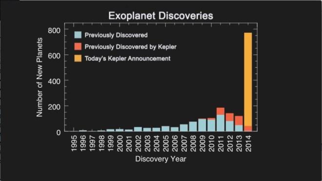 Número de exoplanetas descubiertos, antes y después del anuncio de Kepler el 26 de febrero de 2014. Imagen vía NASA.
