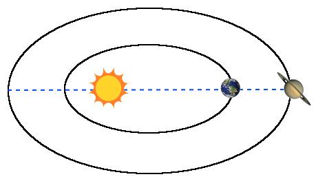 Saturno en oposición (¡No están a escala real!)