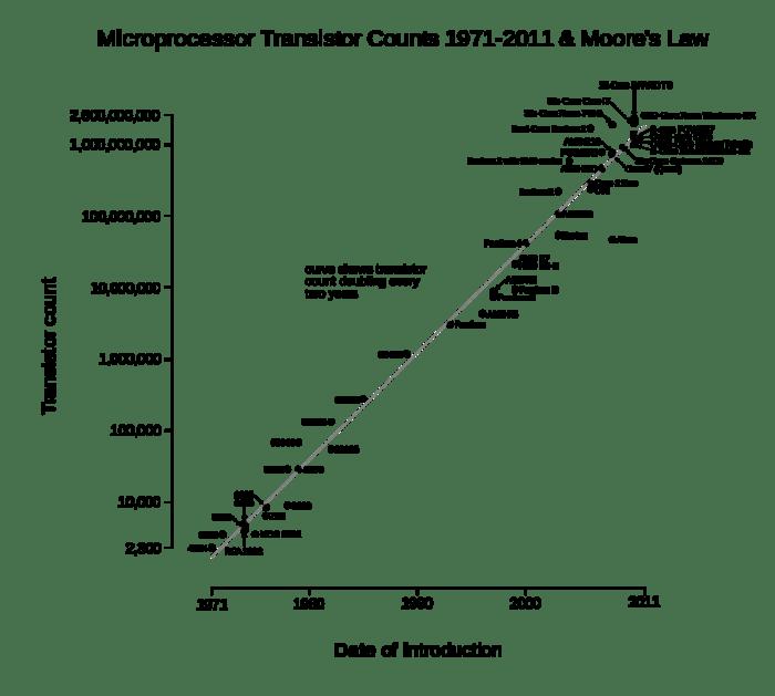 La Ley de Moore: el número de transistores en un chip se duplica cada dos años, aproximadamente. Imagen: Wgsimon vía Wikimedia Commons.