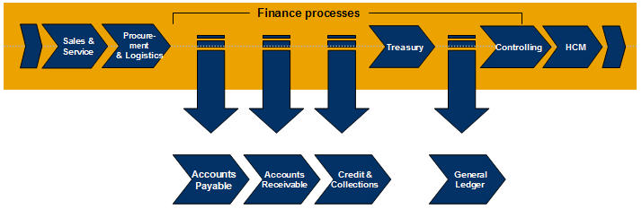 Accounts Payable Processing with SAP Business ByDesign Solution