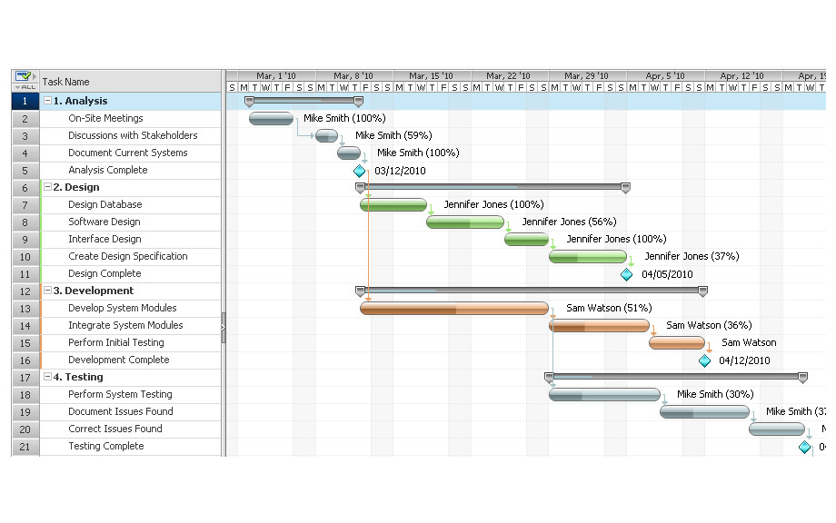 Gantt chart Project Management in Practice - what does a gantt chart show