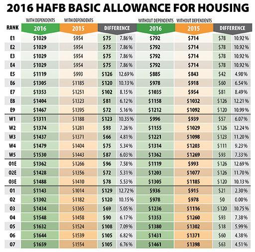 2016 af pay chart - Morenimpulsar