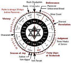 Hebrew calendar, Jewish calendar, Jewish holidays, Jewish holidays 2016