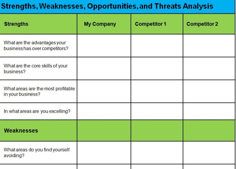 SWOT-Analysis-Template-Word