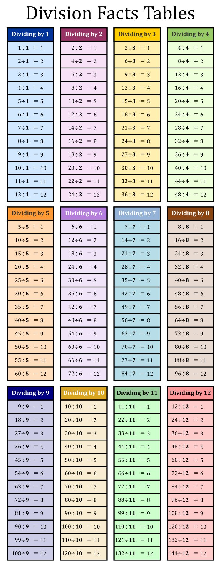 Table 6 Et 7 5 Best Images Of Division Table Printable Printable