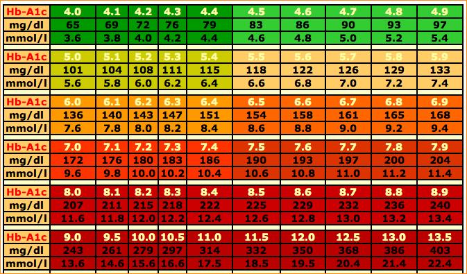 dog blood sugar chart