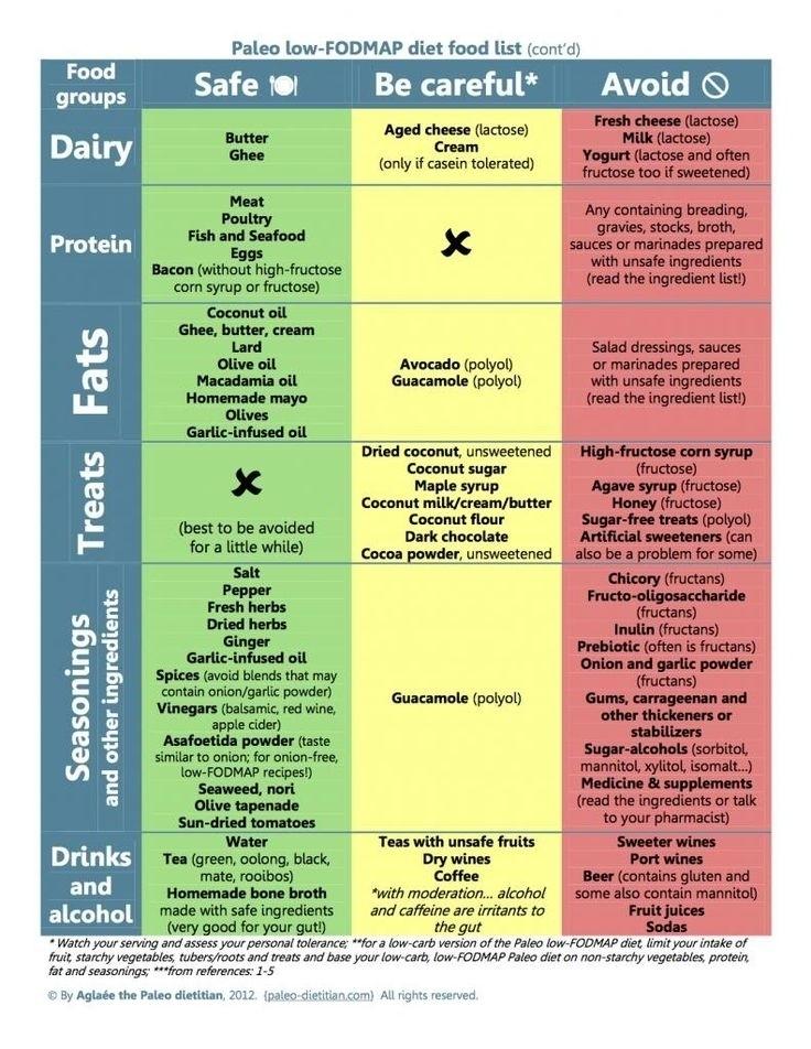 Printable fodmap diet chart \u2013 2019 Printable calendar posters images