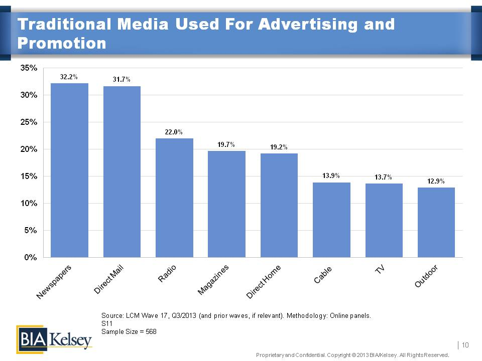 Newspaper Ads Most Popular, TV Best ROI say SMBs