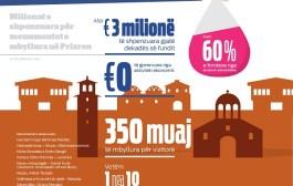 Milionat e restaurimeve prodhuan monumente të mbyllura në Prizren