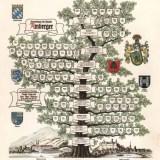 Stammbaum Familie Amberger