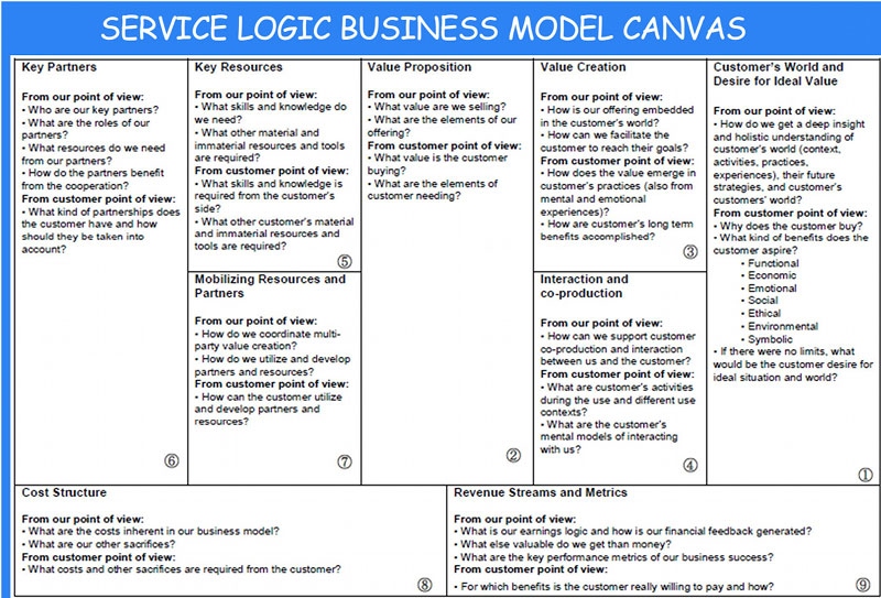 business model canvas museum - Google zoeken Business Model - it services proposal template