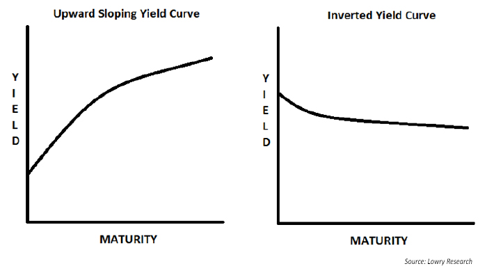 Should we worry about yield-curve inversions?