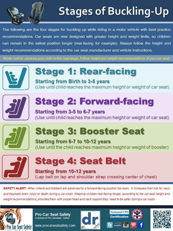 Child Car Seat Regulations Health Education Resources Pro Car Seat Safety