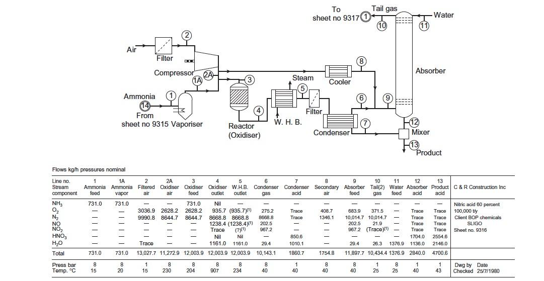 Process flow diagram - processdesign