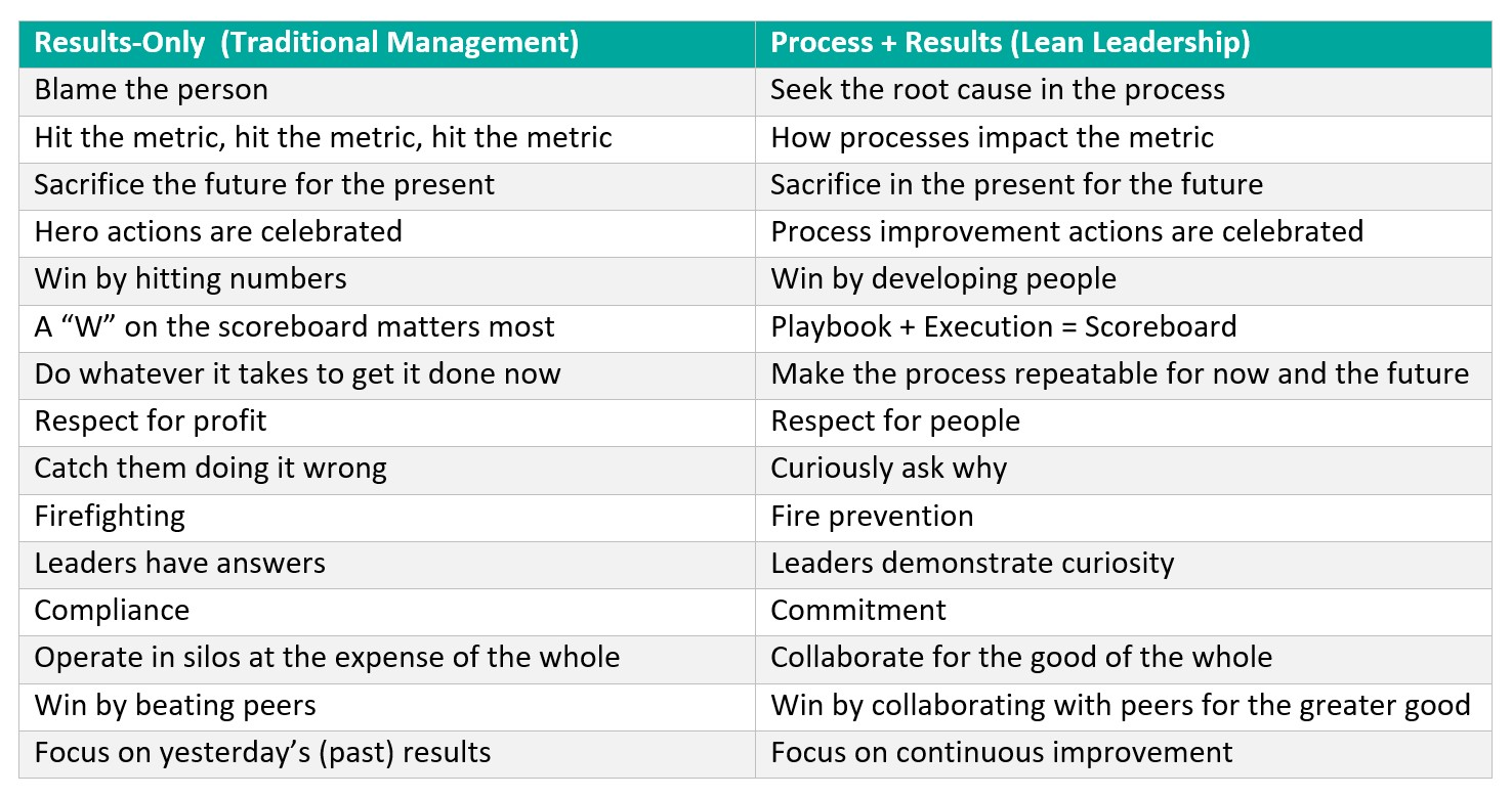 Lean Leadership Why Is Lean So Hard Process Results Leadership Coaching