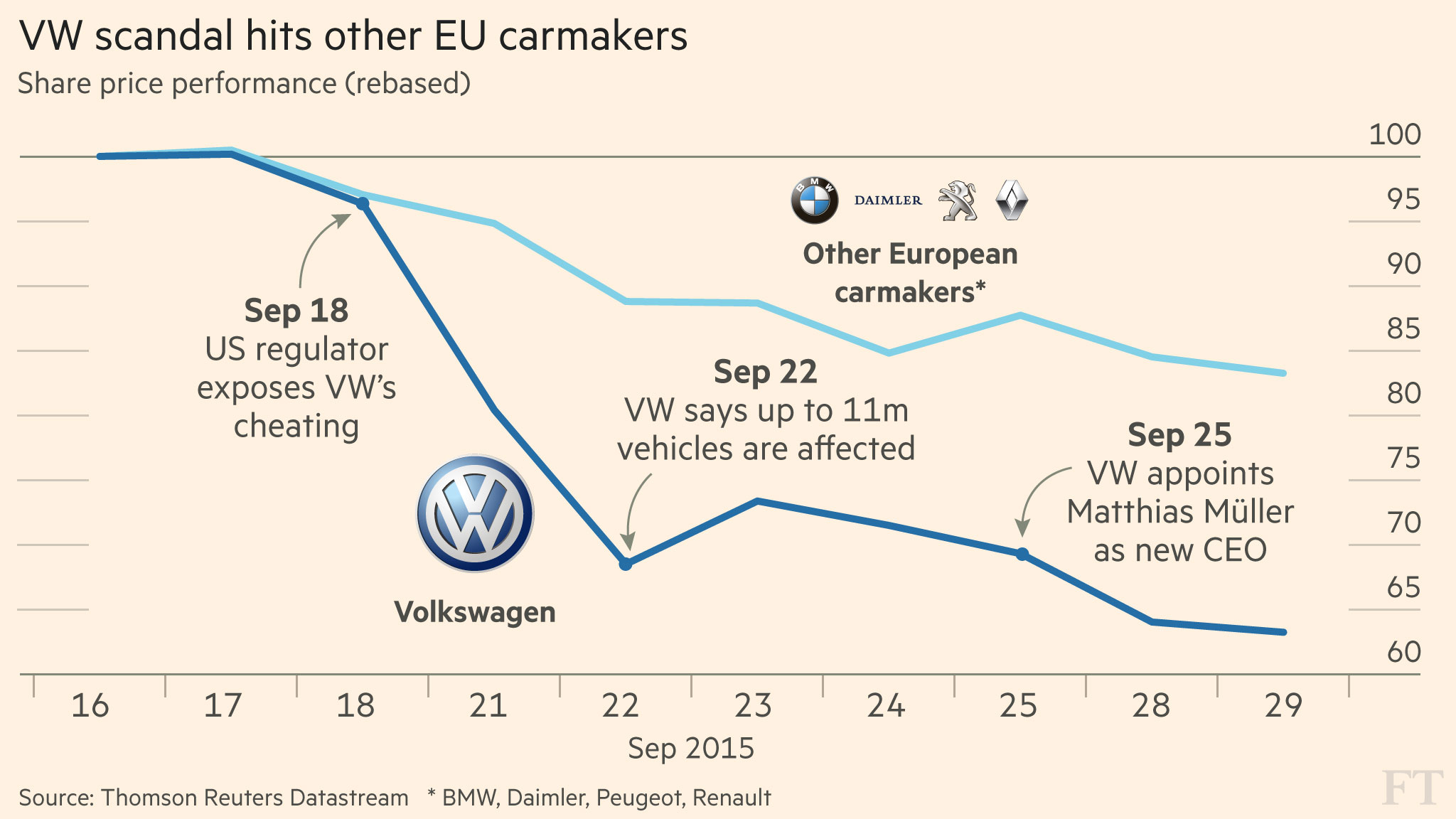 43 Libras En Euros Volkswagen Scandal Fuels Fears Over Death Of Diesel Financial