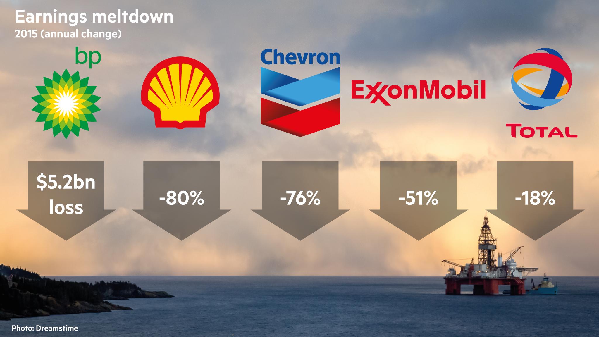 Fastest Car In The World Wallpaper Oil Majors Business Model Under Increasing Pressure