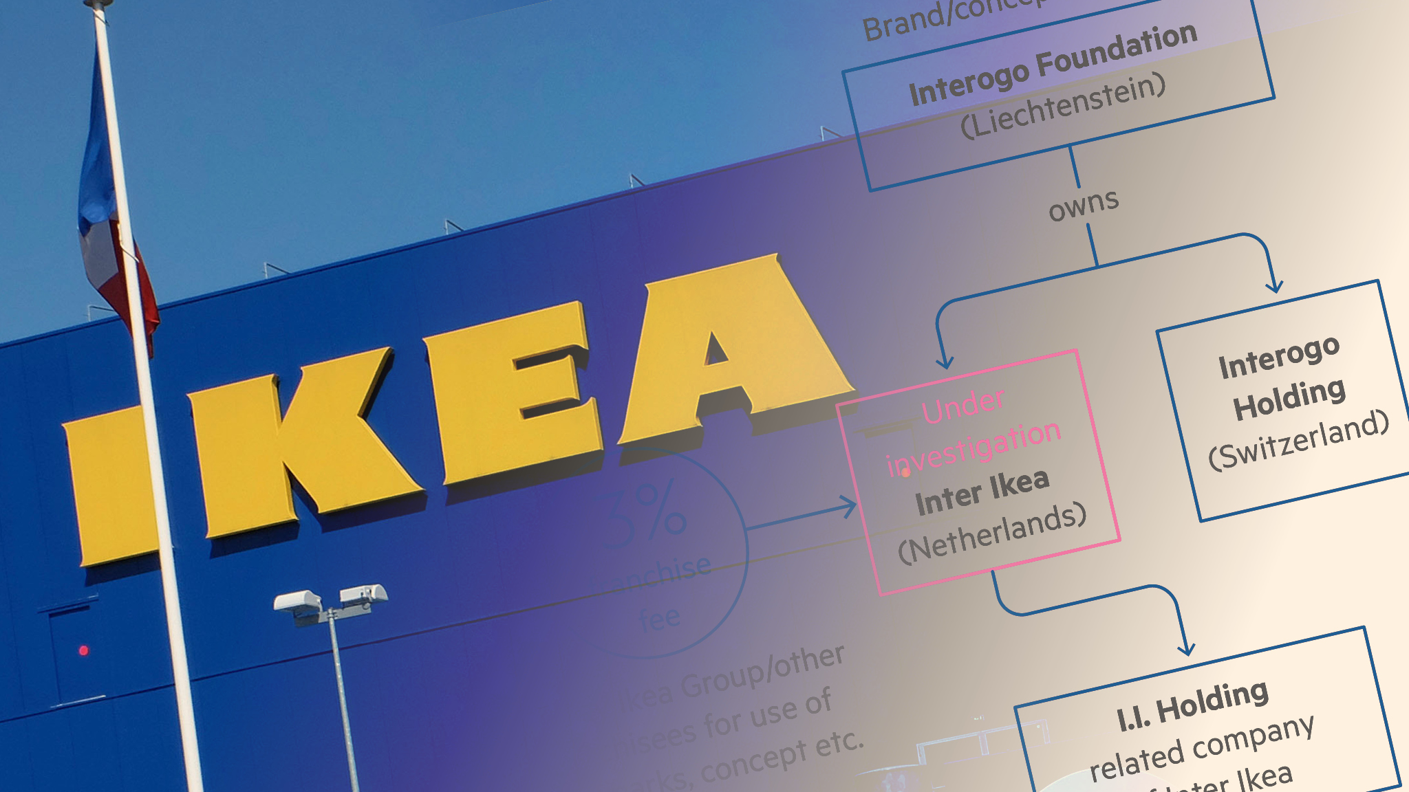 Ikea Bank Code Ikea S Complicated Tax Driven Structure Faces Eu Scrutiny