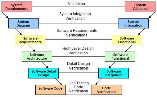 Software Testing Methodology V-Model, Agile, Waterfall, Spiral
