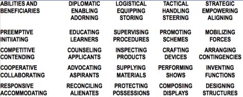 Temperament Framework Productive Action