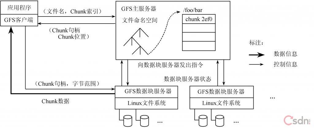 Google file system Smile - GFS grounding Blog Channel - PROG3COM