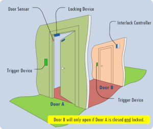 Interlock Diagram